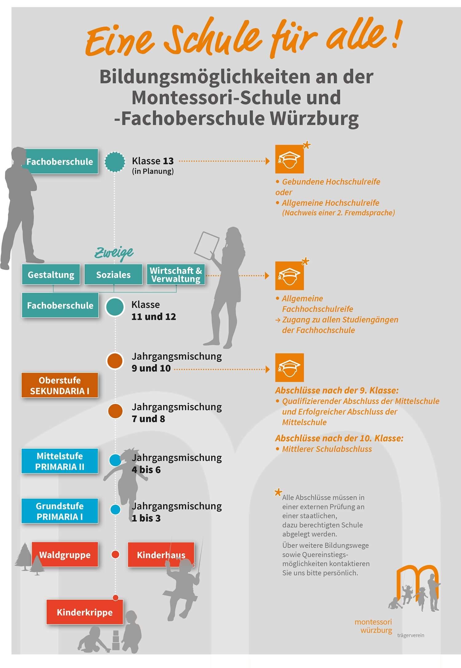 Bildungsmöglichkeiten im Montessori Trägerverein Würzburg